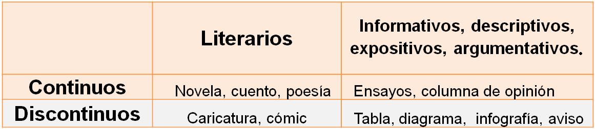 Estudar para el Icfes según los tipos de texto que propone el Icfes