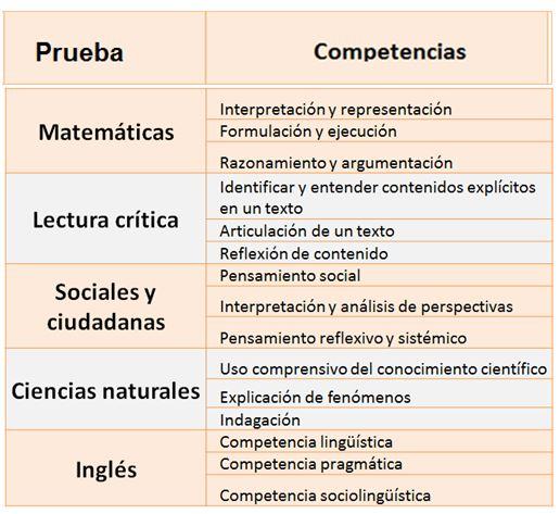 Cómo estudiar para el Icfes en Bogotá