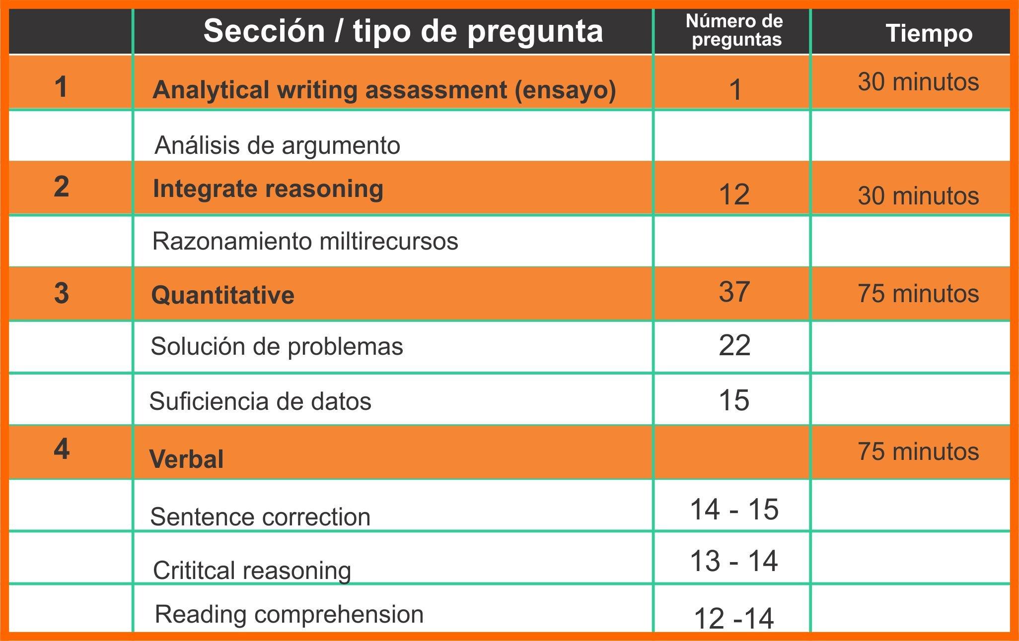Tips para tener un buen resultado en el GMAT en Bogotá